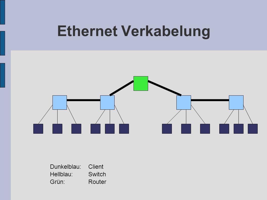 Ethernet Verkabelung Dunkelblau: Client Hellblau: Switch Grün: Router