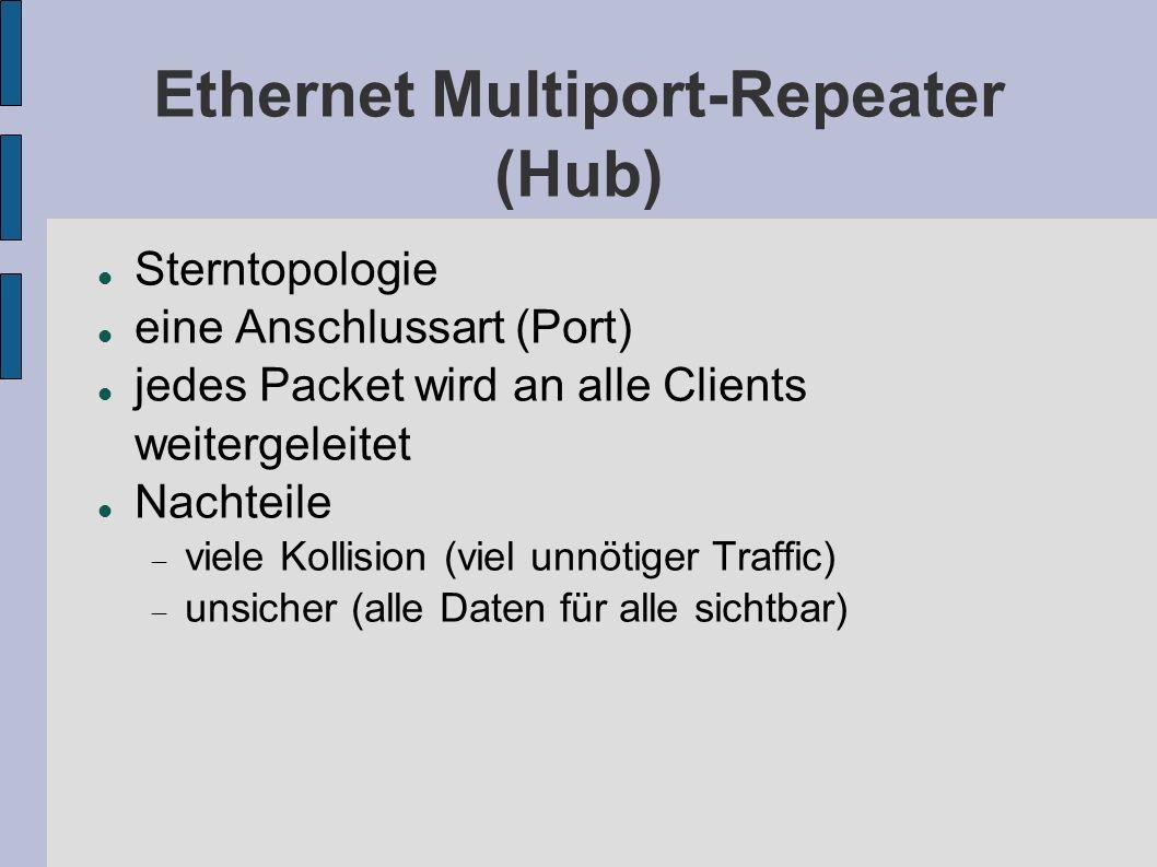Ethernet Multiport-Repeater (Hub) Sterntopologie eine Anschlussart (Port) jedes Packet wird an alle Clients weitergeleitet Nachteile viele Kollision (