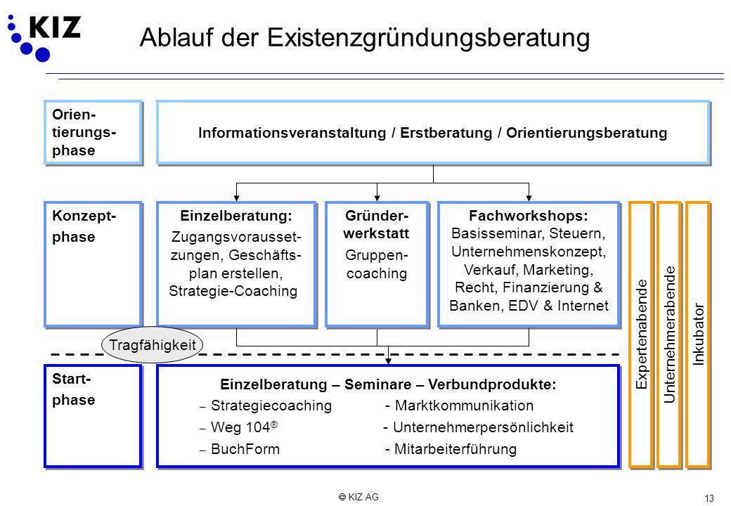 13 KIZ AG Ablauf der Existenzgründungsberatung Informationsveranstaltung / Erstberatung / Orientierungsberatung Fachworkshops: Basisseminar, Steuern,