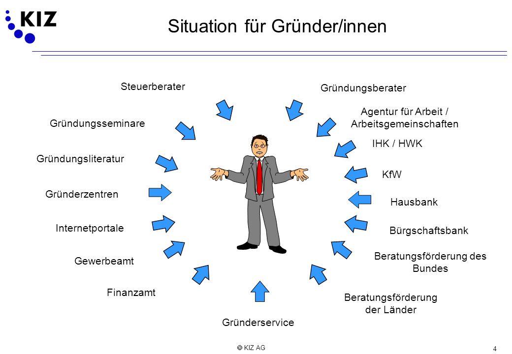 4 KIZ AG Situation für Gründer/innen Gründungsliteratur Gründerzentren Steuerberater Agentur für Arbeit / Arbeitsgemeinschaften KfW Bürgschaftsbank Be