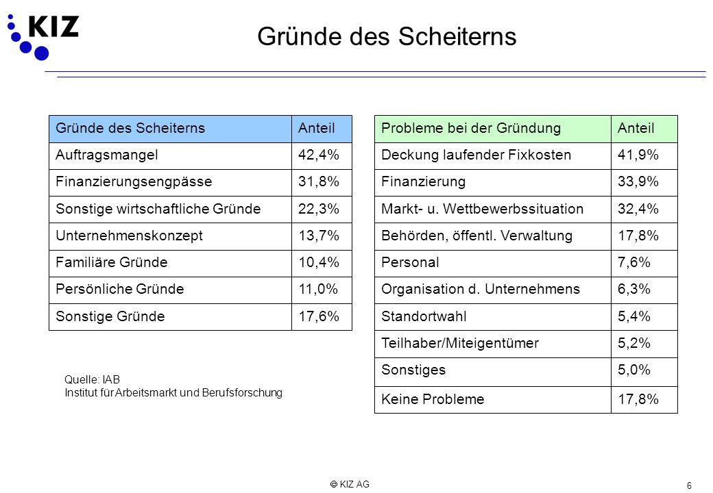 6 KIZ AG Gründe des Scheiterns 17,8%Keine Probleme5,0%Sonstiges5,2%Teilhaber/Miteigentümer5,4%Standortwahl17,6%Sonstige Gründe6,3%Organisation d. Unte