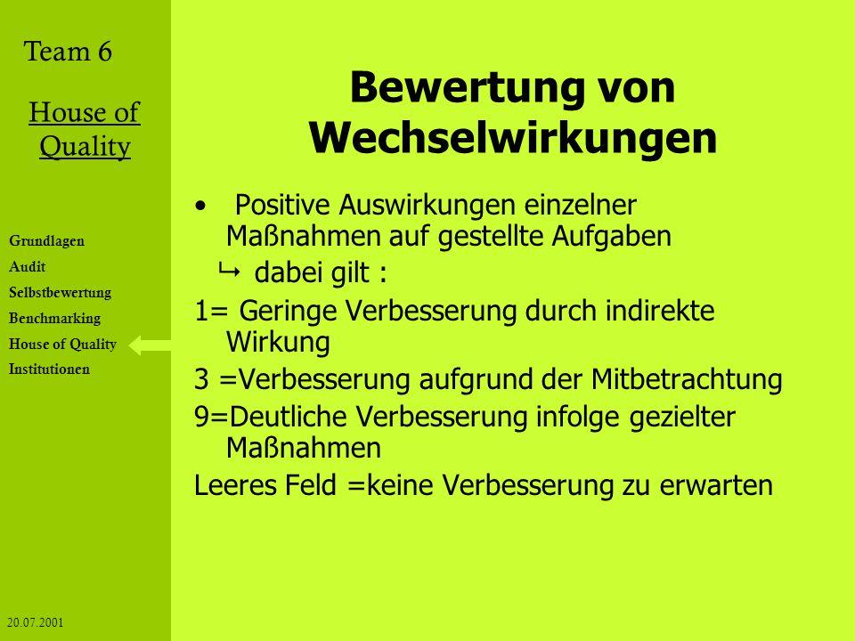 Team 6 House of Quality 20.07.2001 Grundlagen Audit Selbstbewertung Benchmarking House of Quality Institutionen Bewertung von Wechselwirkungen Positiv