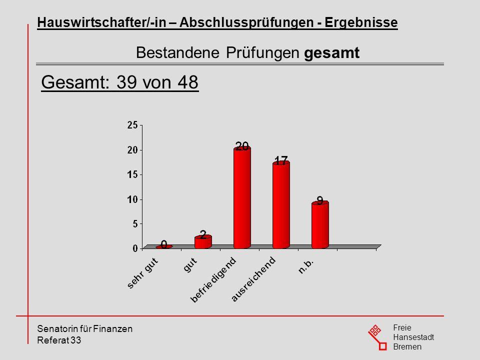 Freie Hansestadt Bremen Senatorin für Finanzen Referat 33 Bestandene Prüfungen gesamt Hauswirtschafter/-in – Abschlussprüfungen - Ergebnisse Gesamt: 3