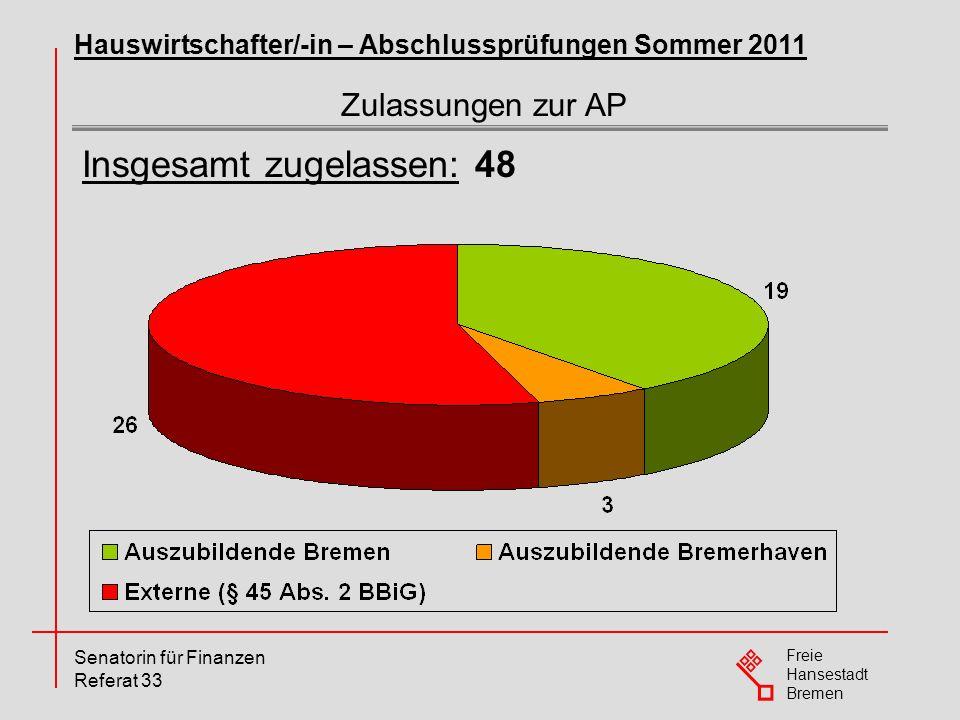 Freie Hansestadt Bremen Senatorin für Finanzen Referat 33 Zulassungen zur AP Hauswirtschafter/-in – Abschlussprüfungen Sommer 2011 Insgesamt zugelasse