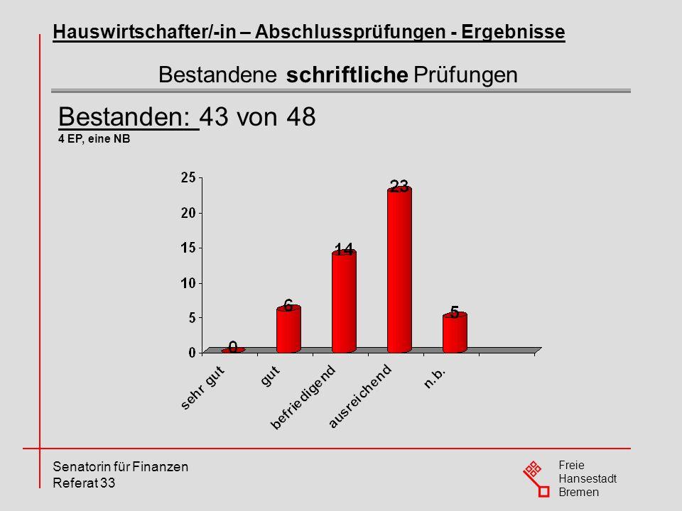Freie Hansestadt Bremen Senatorin für Finanzen Referat 33 Bestandene schriftliche Prüfungen Hauswirtschafter/-in – Abschlussprüfungen - Ergebnisse Bes