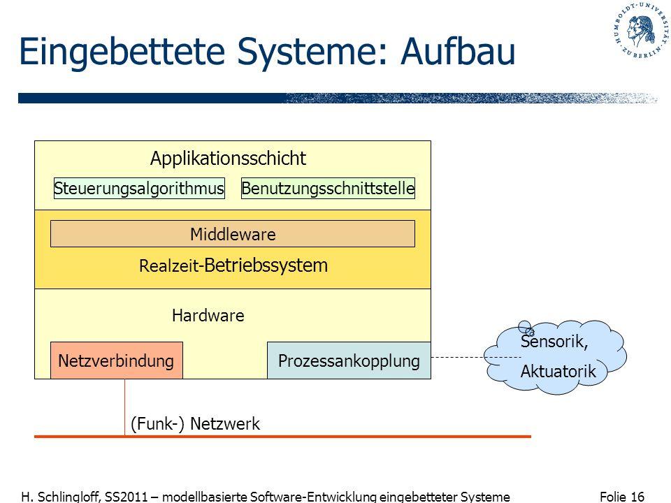 Folie 16 H. Schlingloff, SS2011 – modellbasierte Software-Entwicklung eingebetteter Systeme Eingebettete Systeme: Aufbau Applikationsschicht Steuerung