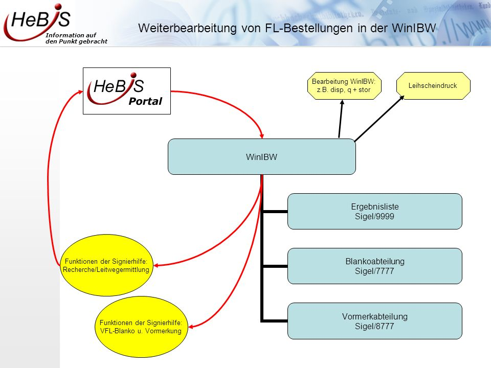 Information auf den Punkt gebracht WinIBW Ergebnisliste Sigel/9999 Blankoabteilung Sigel/7777 Vormerkabteilung Sigel/8777 Weiterbearbeitung von FL-Bes