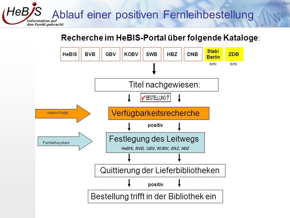 Information auf den Punkt gebracht Recherche im HeBIS-Portal über folgende Kataloge : HeBISBVBGBVKOBVSWBHBZDNB Stabi Berlin ZDB Ablauf einer positiven