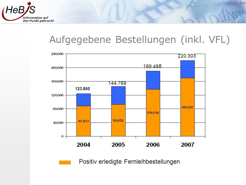 Information auf den Punkt gebracht Aufgegebene Bestellungen (inkl. VFL) Positiv erledigte Fernleihbestellungen 220.303 1 89.48 8 144.769 123.850