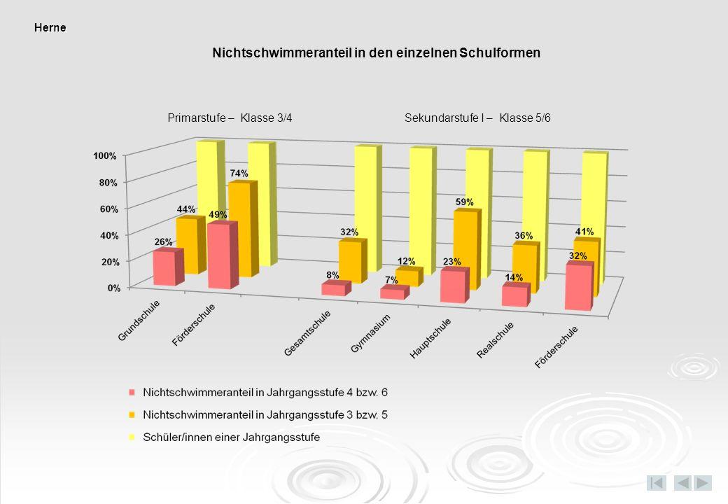 Herne Nichtschwimmeranteil in den einzelnen Schulformen Primarstufe – Klasse 3/4 Sekundarstufe I – Klasse 5/6