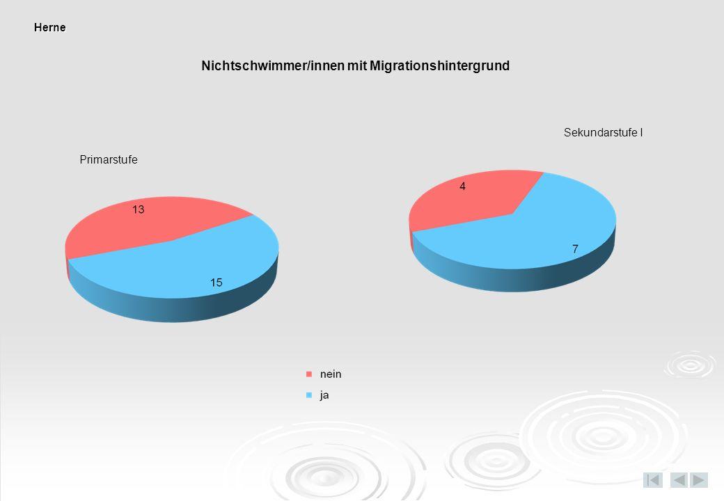 Nichtschwimmer/innen mit Migrationshintergrund Primarstufe Sekundarstufe I Herne
