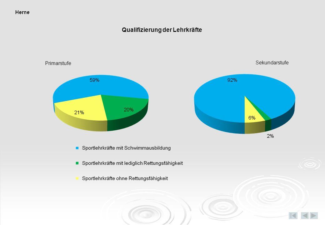 Primarstufe Sekundarstufe Qualifizierung der Lehrkräfte Herne