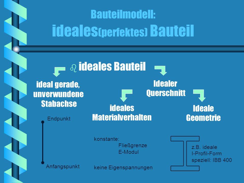 Bauteilmodell: ideales (perfektes) Bauteil b b ideales Bauteil ideal gerade, unverwundene Stabachse Idealer Querschnitt ideales Materialverhalten Endp
