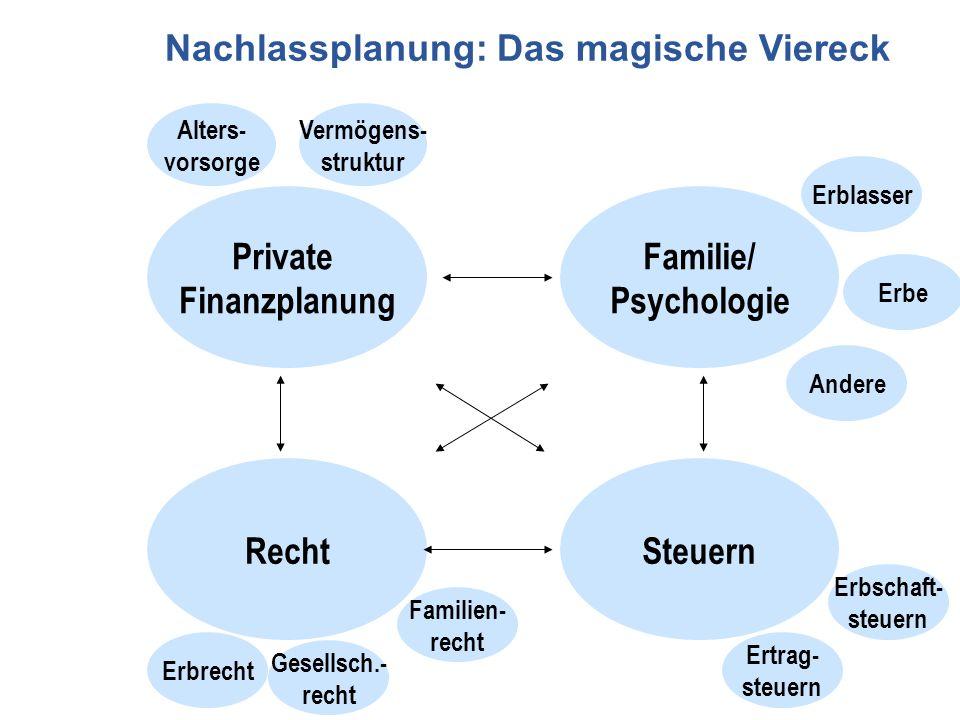 Private Finanzplanung Familie/ Psychologie SteuernRecht Erbrecht Familien- recht Gesellsch.- recht Erblasser Erbe Andere Alters- vorsorge Vermögens- s
