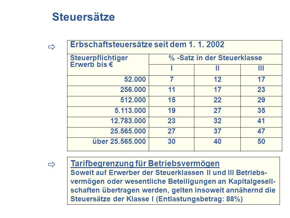 Erbschaftsteuersätze seit dem 1. 1. 2002 Steuerpflichtiger Erwerb bis % -Satz in der Steuerklasse IIIIII 52.00071217 256.000111723 512.000152229 5.113