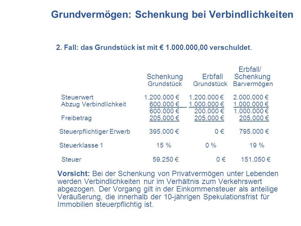2. Fall: das Grundstück ist mit 1.000.000,00 verschuldet. Erbfall/ Schenkung Erbfall Schenkung Grundstück Grundstück Barvermögen Steuerwert 1.200.000