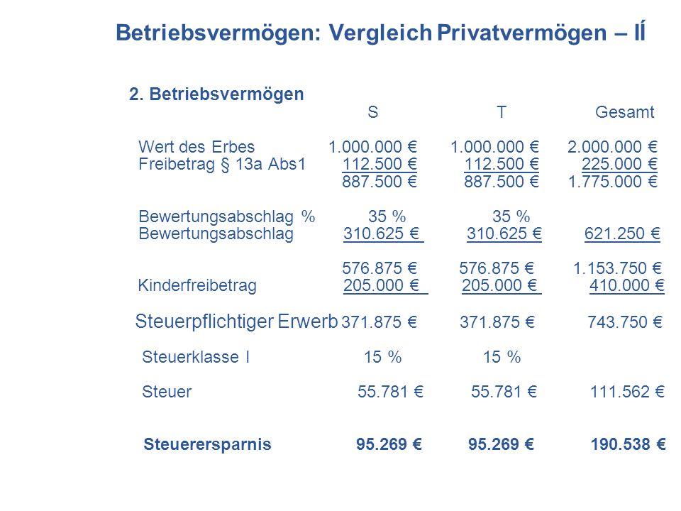 2. Betriebsvermögen S T Gesamt Wert des Erbes 1.000.000 1.000.000 2.000.000 Freibetrag § 13a Abs1 112.500 112.500 225.000 887.500 887.500 1.775.000 Be