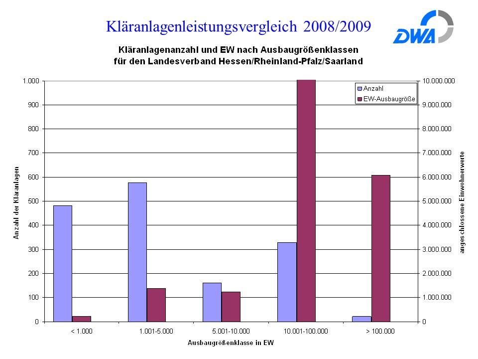 Kläranlagenleistungsvergleich 2008/2009