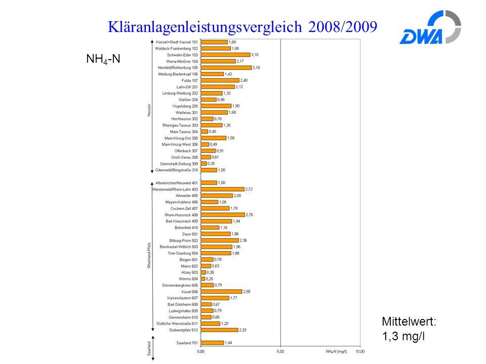 Kläranlagenleistungsvergleich 2008/2009 Mittelwert: 1,3 mg/l NH 4 -N