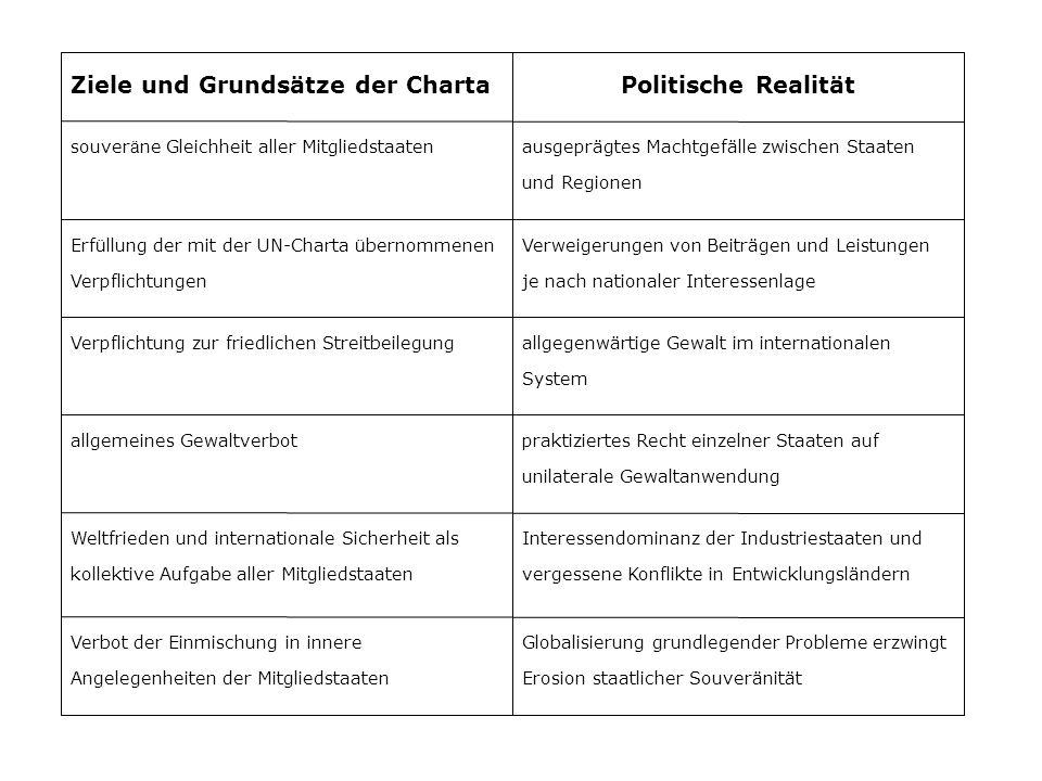 Ziele und Grundsätze der ChartaPolitische Realität souver ä ne Gleichheit aller Mitgliedstaatenausgeprägtes Machtgefälle zwischen Staaten und Regionen