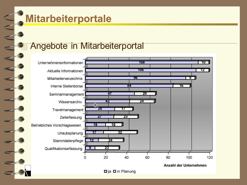 Reinhard Rößler Mitarbeiterportale 4 Vorteile -gezielte Verteilung von Informationen (Vermeidung von Streuverlusten) -Effektivität der Mitarbeiter ste