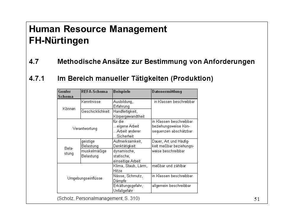 51 Human Resource Management FH-Nürtingen 4.7Methodische Ansätze zur Bestimmung von Anforderungen 4.7.1Im Bereich manueller Tätigkeiten (Produktion) (Scholz, Personalmanagement, S.
