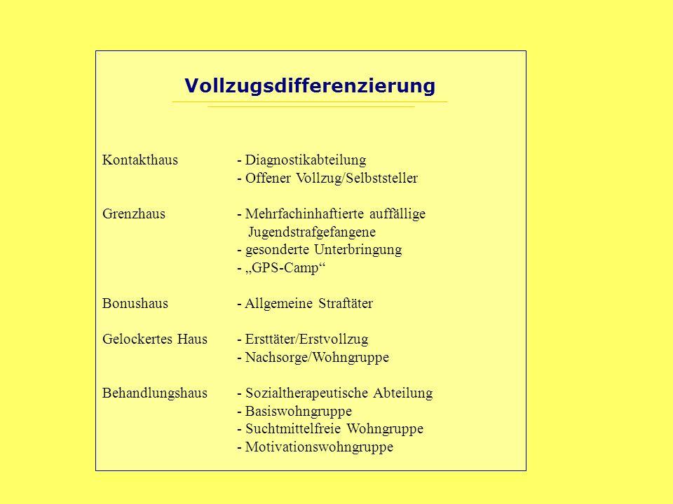 Vollzugsdifferenzierung Kontakthaus - Diagnostikabteilung - Offener Vollzug/Selbststeller Grenzhaus- Mehrfachinhaftierte auffällige Jugendstrafgefange