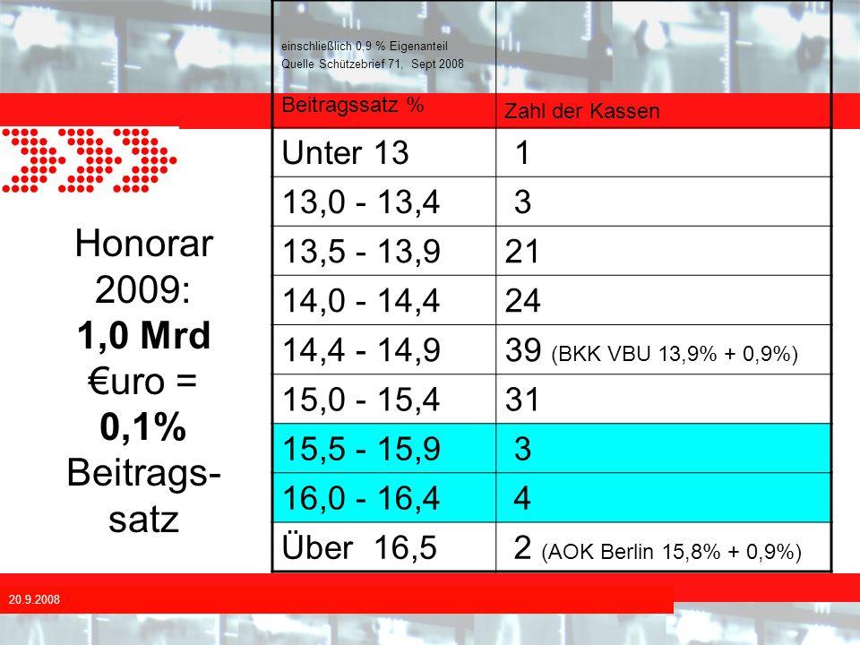20.9.2008 Honorar 2009: 1,0 Mrd uro = 0,1% Beitrags- satz einschließlich 0,9 % Eigenanteil Quelle Schützebrief 71, Sept 2008 Beitragssatz % Zahl der K