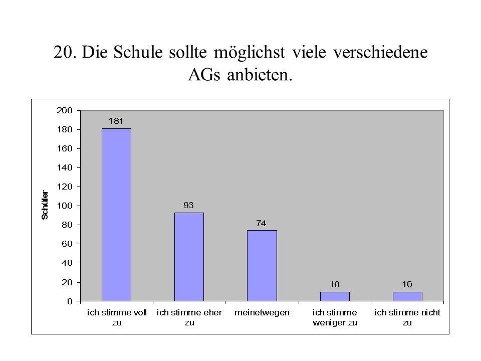 19. Die Schule sollte im AG-Angebot Schwerpunkte im Bereich Naturwissenschaften setzen.