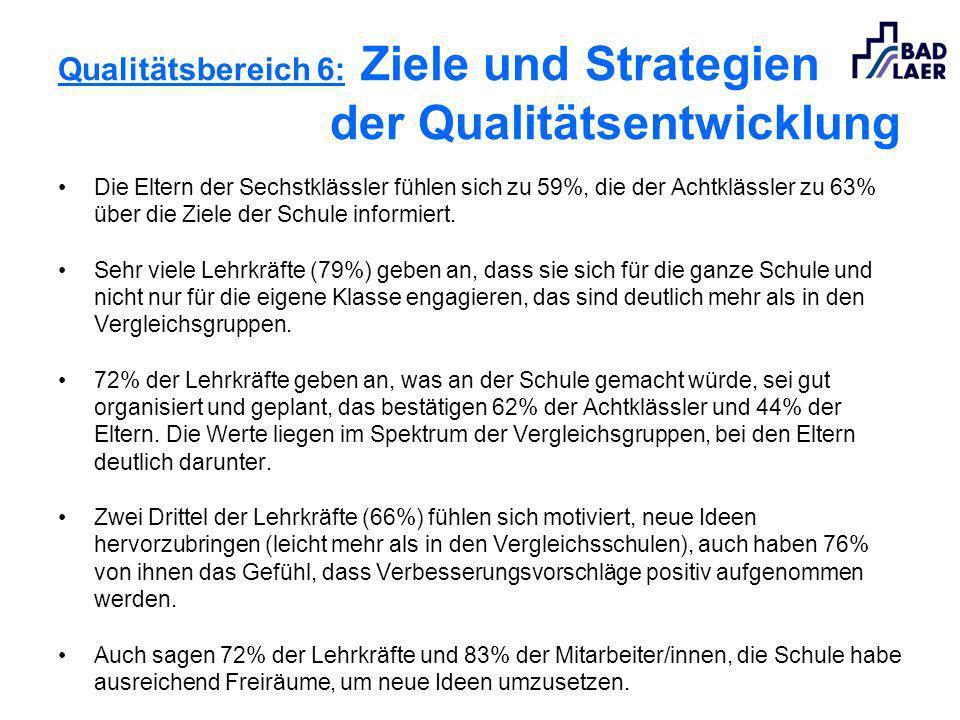 Qualitätsbereich 6: Ziele und Strategien der Qualitätsentwicklung Die Eltern der Sechstklässler fühlen sich zu 59%, die der Achtklässler zu 63% über d