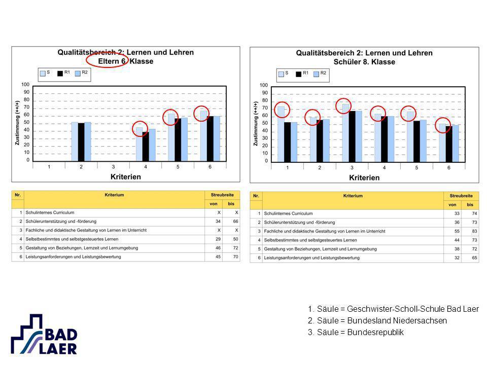 1. Säule = Geschwister-Scholl-Schule Bad Laer 2. Säule = Bundesland Niedersachsen 3. Säule = Bundesrepublik