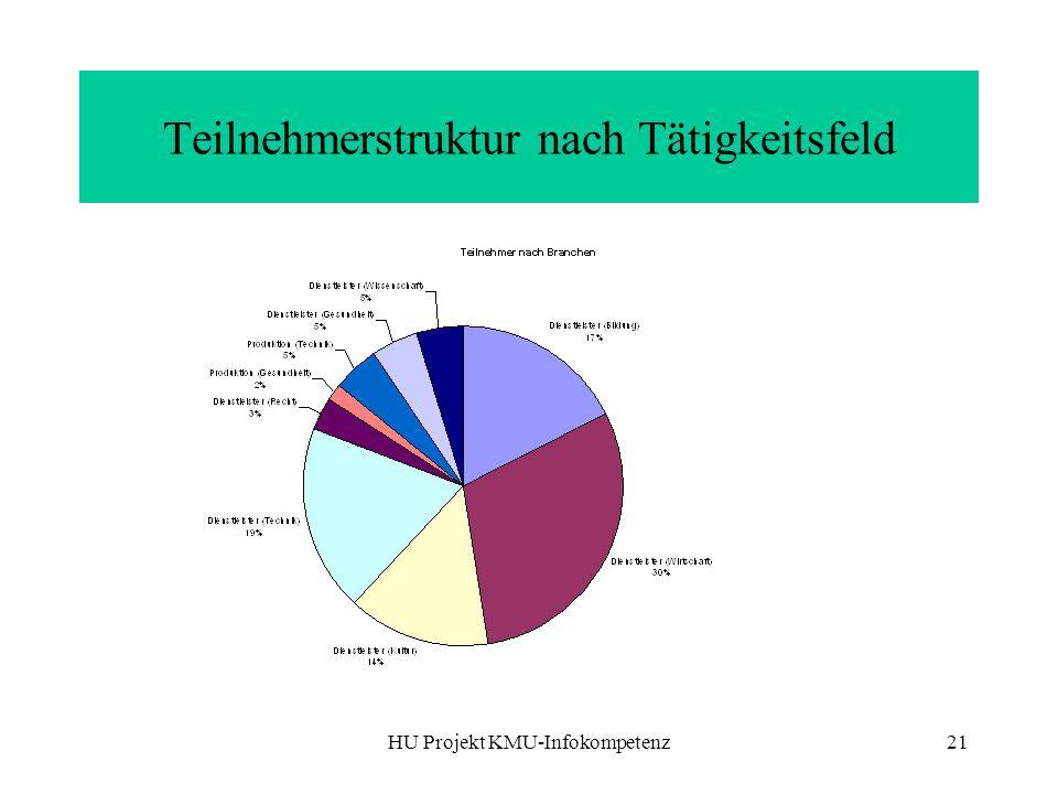 HU Projekt KMU-Infokompetenz21 Teilnehmerstruktur nach Tätigkeitsfeld