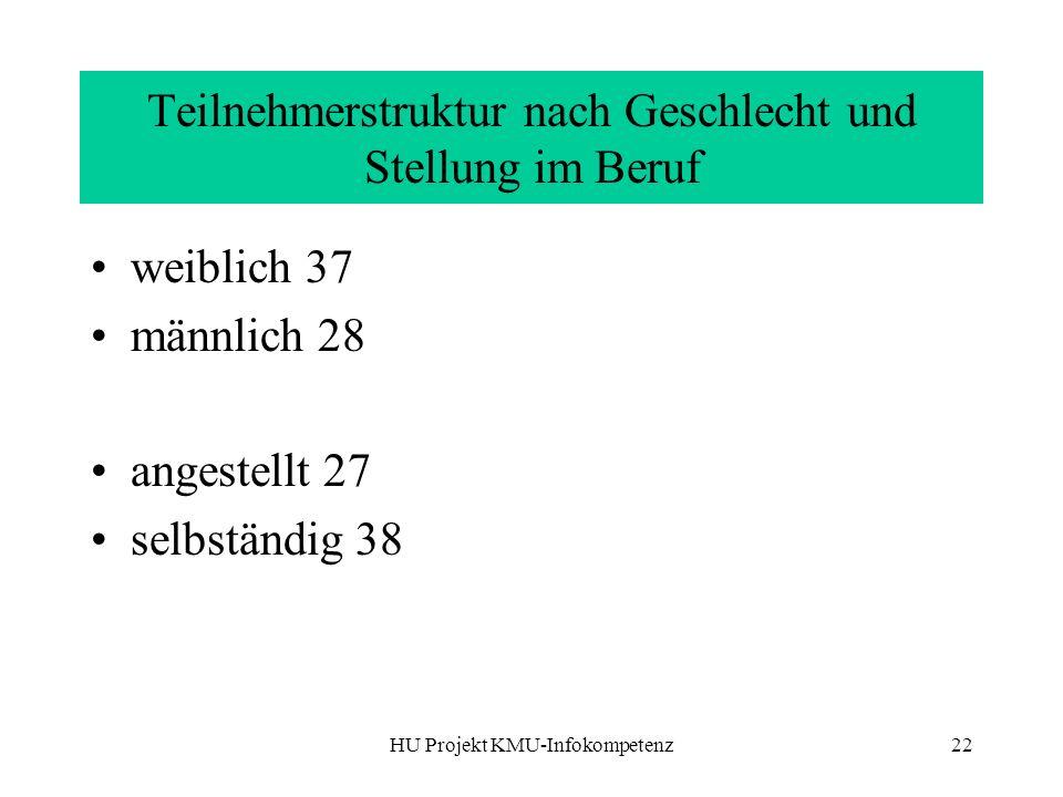 HU Projekt KMU-Infokompetenz22 Teilnehmerstruktur nach Geschlecht und Stellung im Beruf weiblich 37 männlich 28 angestellt 27 selbständig 38