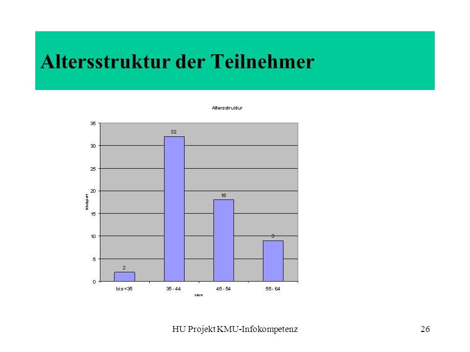 HU Projekt KMU-Infokompetenz26 Altersstruktur der Teilnehmer