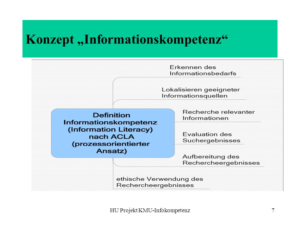 HU Projekt KMU-Infokompetenz8 Empirische Basis Online-Umfrage (2006) teilnehmende Beobachtung –Präsenztermine –Online-Lernen Testfragen Auswertung der Materialnutzung Feedbackfragen