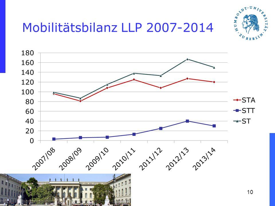 Mobilitätsbilanz LLP 2007-2014 10