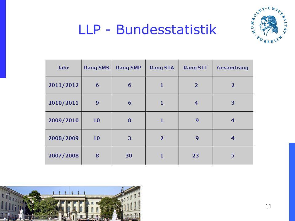 LLP - Bundesstatistik Jahr Rang SMSRang SMPRang STARang STTGesamtrang 2011/2012 6 61 22 2010/2011 9 61 43 2009/201010 81 94 2008/200910 32 94 2007/200