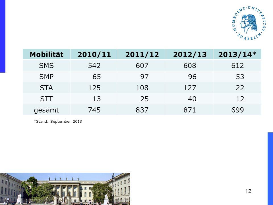 HU-Mobilität 2010 - 2013 *Stand: September 2013 12 Mobilität2010/112011/122012/132013/14* SMS542607608612 SMP 65 97 96 53 STA125108127 22 STT 13 25 40