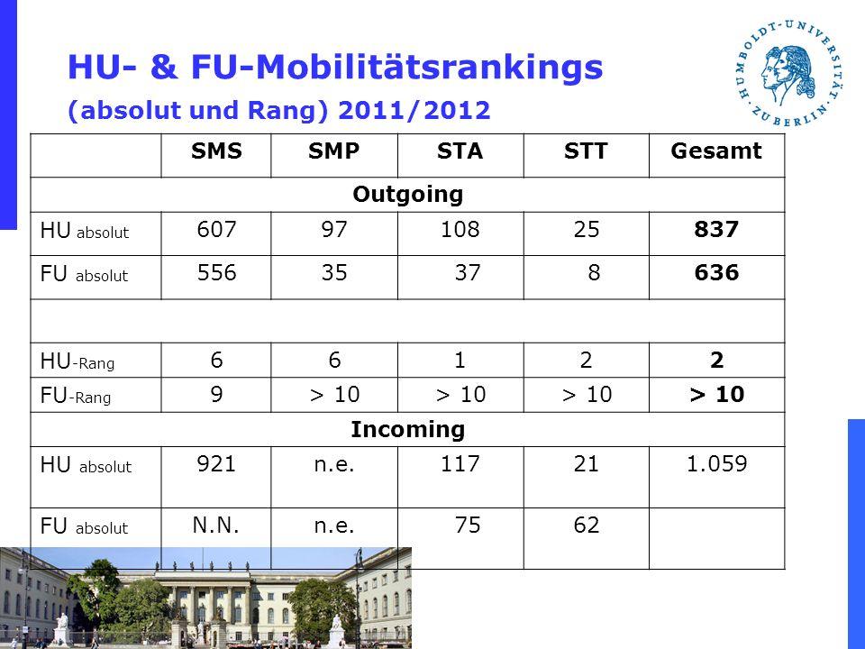 HU- & FU-Mobilitätsrankings (absolut und Rang) 2011/2012 SMSSMPSTASTTGesamt Outgoing HU absolut 6079710825837 FU absolut 55635 37 8636 HU -Rang 66122