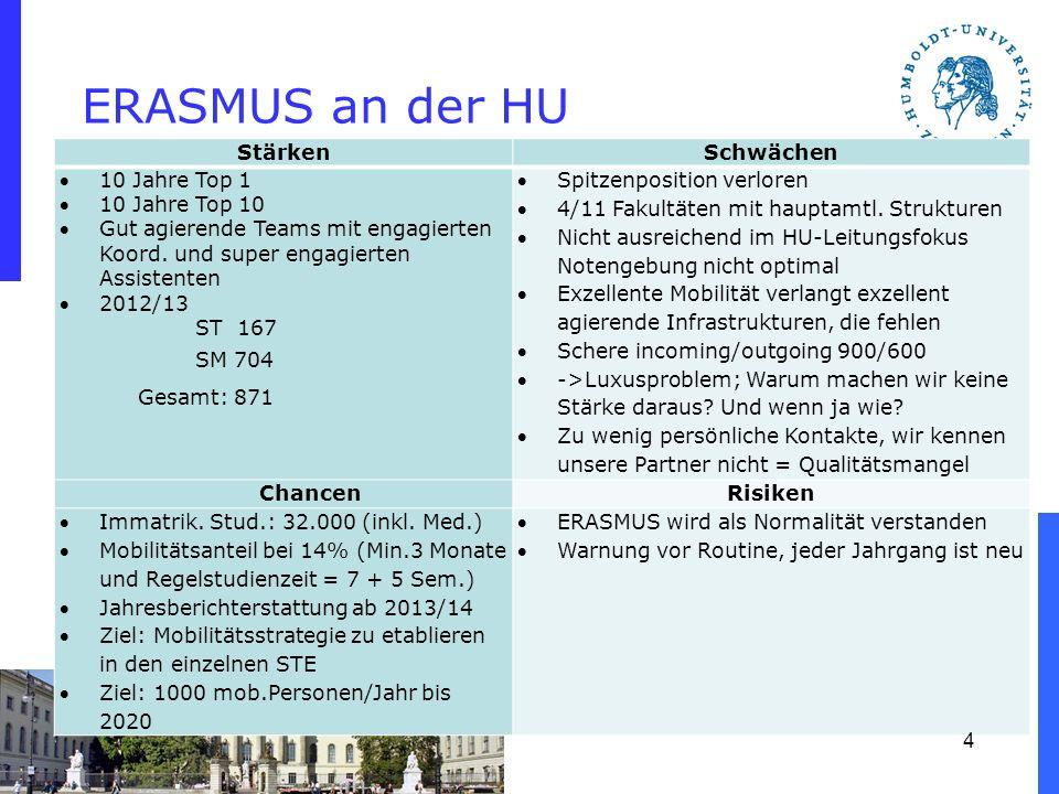 ERASMUS an der HU StärkenSchwächen 10 Jahre Top 1 10 Jahre Top 10 Gut agierende Teams mit engagierten Koord. und super engagierten Assistenten 2012/13
