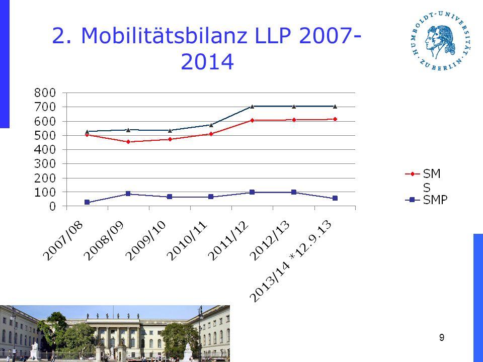 2. Mobilitätsbilanz LLP 2007- 2014 9