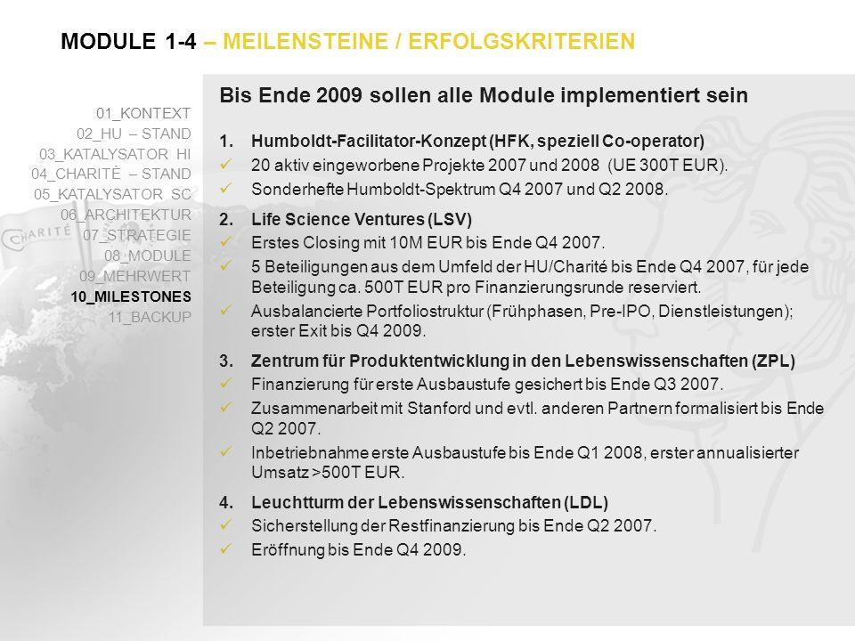 Bis Ende 2009 sollen alle Module implementiert sein 01_KONTEXT 02_HU – STAND 03_KATALYSATOR HI 04_CHARITÈ – STAND 05_KATALYSATOR SC 06_ARCHITEKTUR 07_