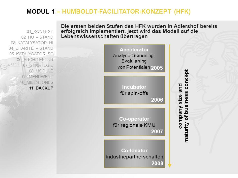 Die ersten beiden Stufen des HFK wurden in Adlershof bereits erfolgreich implementiert, jetzt wird das Modell auf die Lebenswissenschaften übertragen