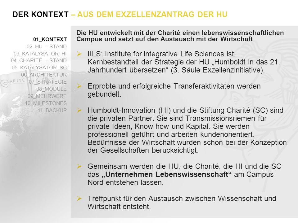 Die ersten beiden Stufen des HFK wurden in Adlershof bereits erfolgreich implementiert, jetzt wird das Modell auf die Lebenswissenschaften übertragen Accelerator Analyse, Screening, Evaluierung von Potentialen Incubator für spin-offs Co-operator für regionale KMU Co-locator Industriepartnerschaften company size and maturity of business concept 2005 2006 2007 2008 01_KONTEXT 02_HU – STAND 03_KATALYSATOR HI 04_CHARITÈ – STAND 05_KATALYSATOR SC 06_ARCHITEKTUR 07_STRATEGIE 08_MODULE 09_MEHRWERT 10_MILESTONES 11_BACKUP – HUMBOLDT-FACILITATOR-KONZEPT (HFK)MODUL 1