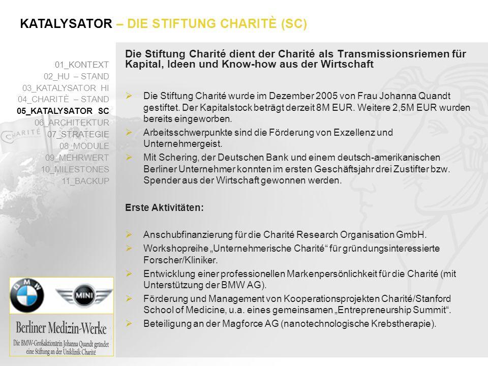Die Stiftung Charité dient der Charité als Transmissionsriemen für Kapital, Ideen und Know-how aus der Wirtschaft 01_KONTEXT 02_HU – STAND 03_KATALYSA