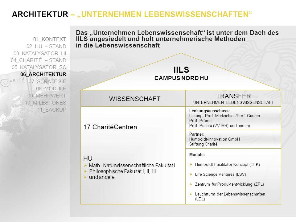 Das Unternehmen Lebenswissenschaft holt unternehmerische Methoden in die Lebenswissenschaft 01_KONTEXT 02_HU – STAND 03_KATALYSATOR HI 04_CHARITÈ – STAND 05_KATALYSATOR SC 06_ARCHITEKTUR 07_STRATEGIE 08_MODULE 09_MEHRWERT 10_MILESTONES 11_BACKUP Der konzeptionelle Mehrwert des Programms Unternehmen Lebenswissenschaft liegt darin, dass hier erstmals in Deutschland mit VC(Wagniskapital)-Methoden gemeinnützige, wissenschaftsfördernde Ziele verfolgt und erreicht werden: Venture Philanthropy: Stifter arbeiten wie Investoren, nutzen VC- Instrumente im gemeinnützigen Bereich, mit Anreizen und Marktmechanismen, und sie streben eine maximale Wirkung pro eingesetztem Euro an (Social Return on Investment).