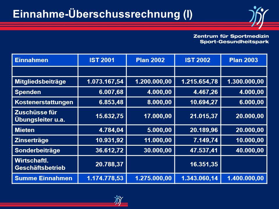 3- oder 5-Jahres-Finanzplanung Einnahme-Überschussrechnung (inkl. 1-Jahres-Finanzplanung) Liquiditätsplanung Merke: Insolvenzen bei mittelständischen