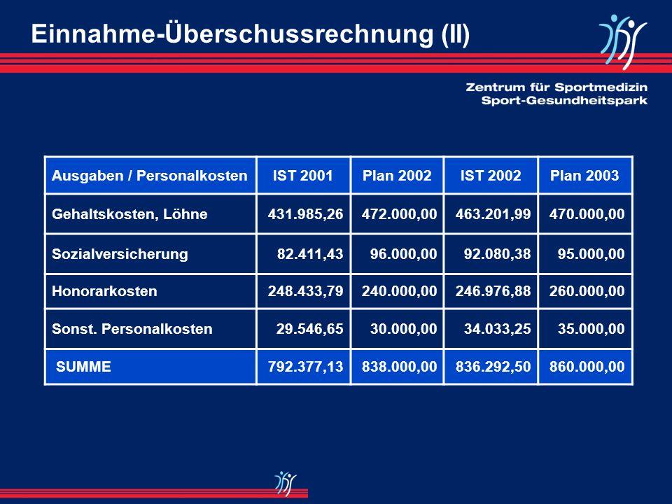 Einnahme-Überschussrechnung (I) EinnahmenIST 2001Plan 2002IST 2002Plan 2003 Mitgliedsbeiträge1.073.167,541.200.000,001.215.654,781.300.000,00 Spenden6