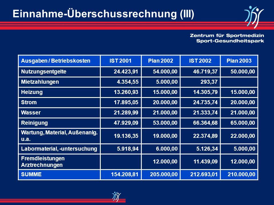 Einnahme-Überschussrechnung (II) Ausgaben / PersonalkostenIST 2001Plan 2002IST 2002Plan 2003 Gehaltskosten, Löhne431.985,26472.000,00463.201,99470.000