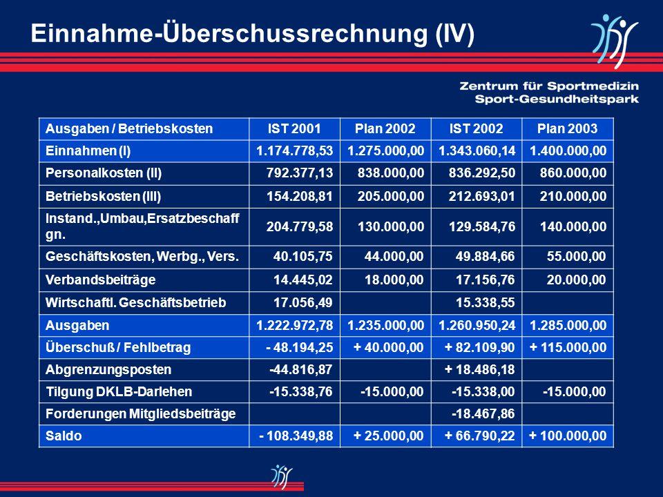 Einnahme-Überschussrechnung (III) Ausgaben / BetriebskostenIST 2001Plan 2002IST 2002Plan 2003 Nutzungsentgelte24.423,9154.000,0046.719,3750.000,00 Mie